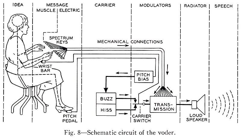 Voder Schematic